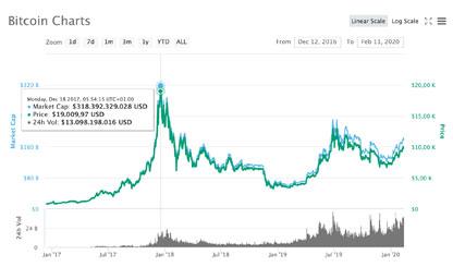 Bitcoin Entwicklung Prognose 2020